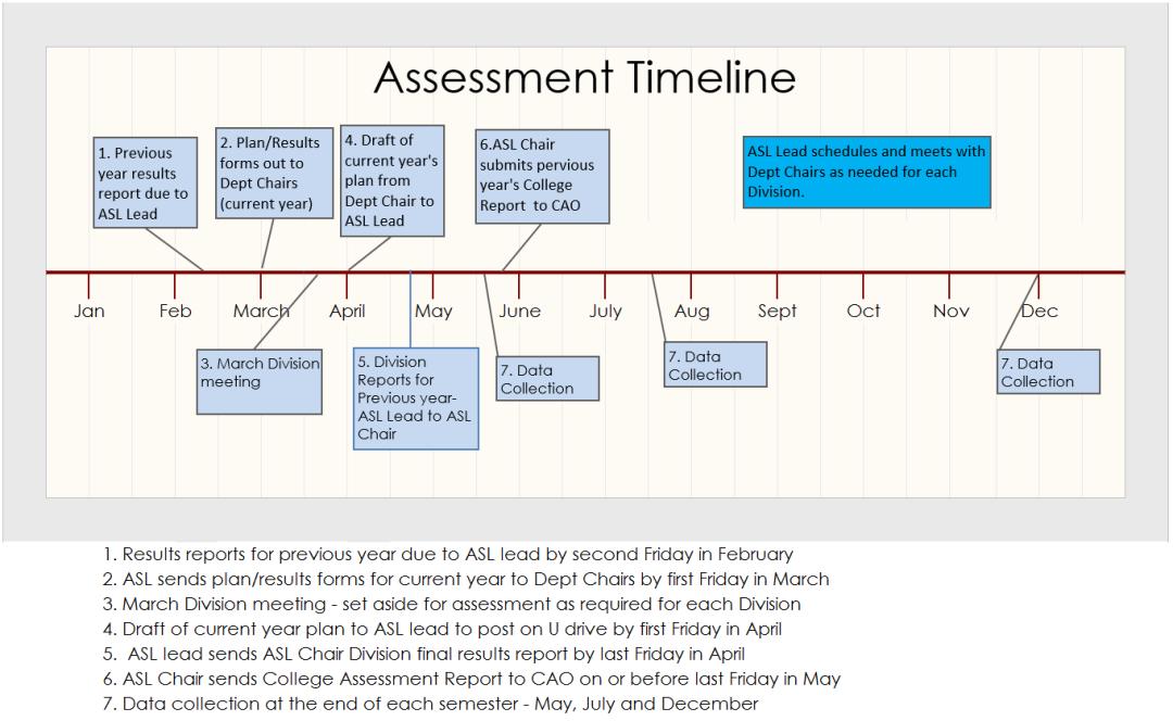 AssessmentTimeline